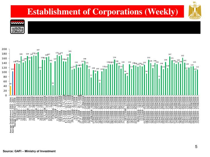 Establishment of Corporations (Weekly)