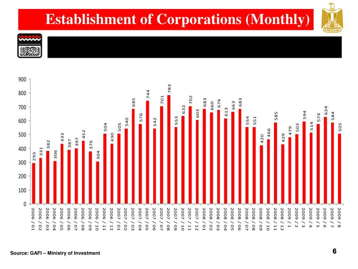 Establishment of Corporations (Monthly)