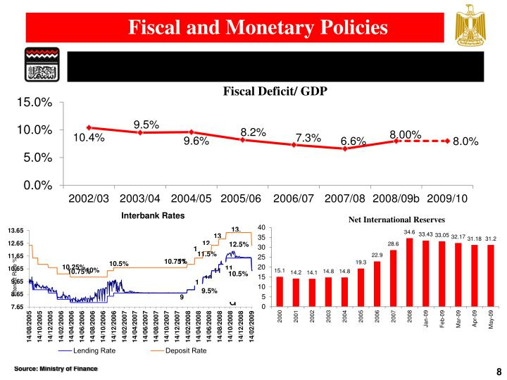 Fiscal and Monetary Policies