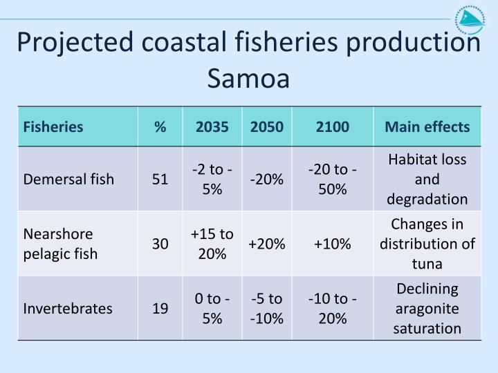 Projected coastal fisheries production