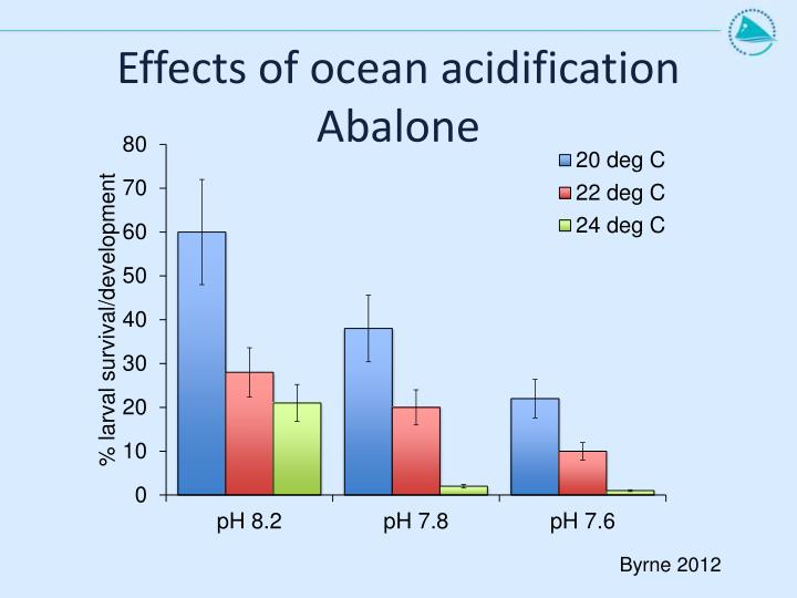 Effects of ocean acidification