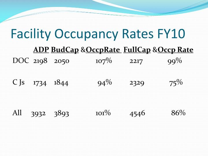 Facility Occupancy Rates FY10