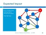 expected impact