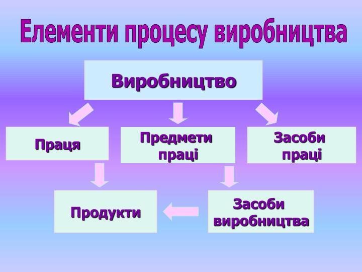 Елементи процесу виробництва