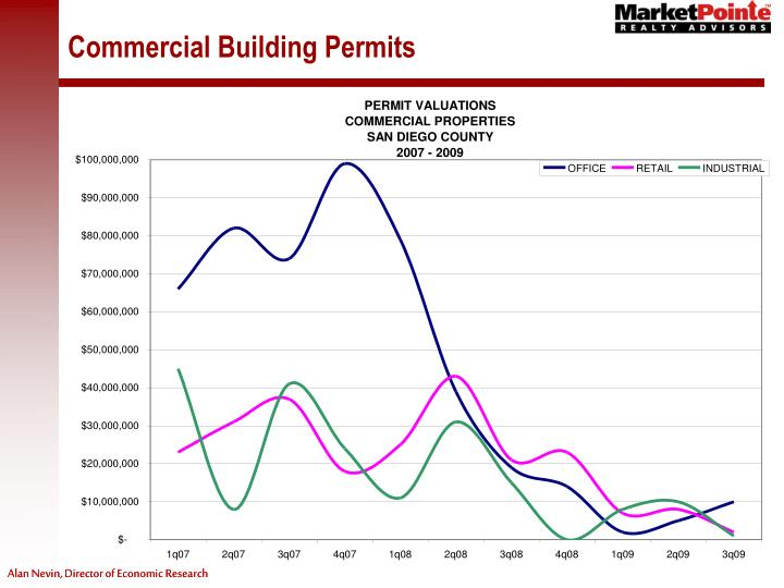 Commercial Building Permits