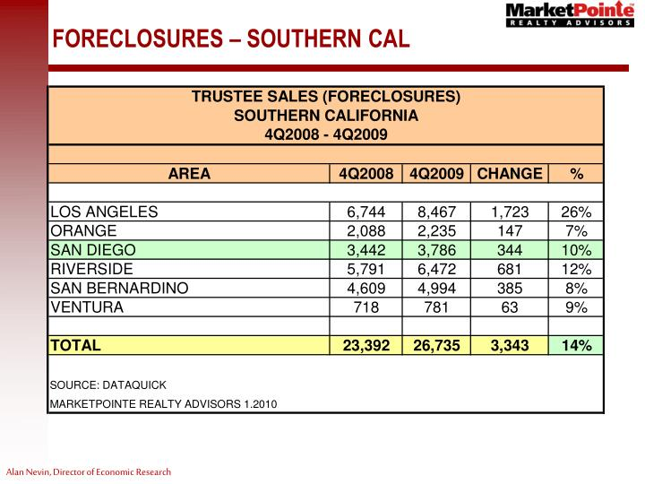 FORECLOSURES – SOUTHERN CAL