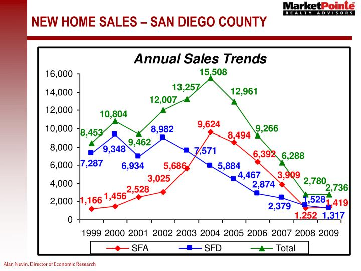NEW HOME SALES – SAN DIEGO COUNTY