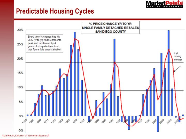 Predictable Housing Cycles