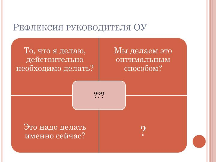Рефлексия руководителя ОУ