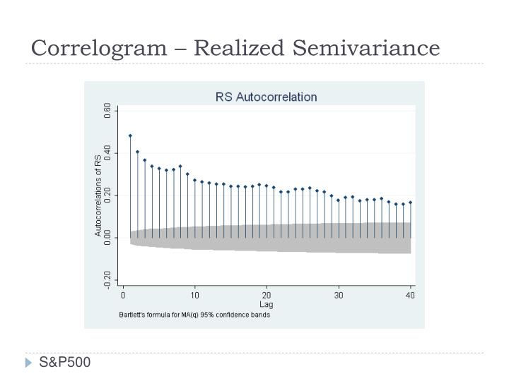 Correlogram – Realized Semivariance