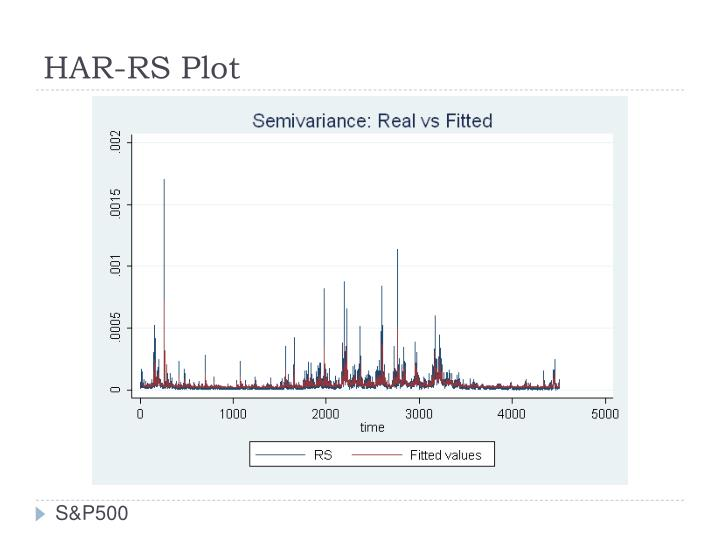 HAR-RS Plot