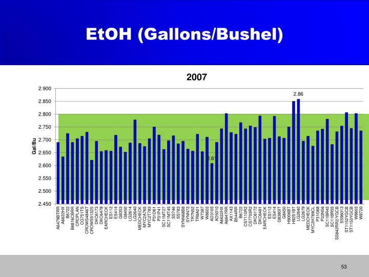 EtOH (Gallons/Bushel)