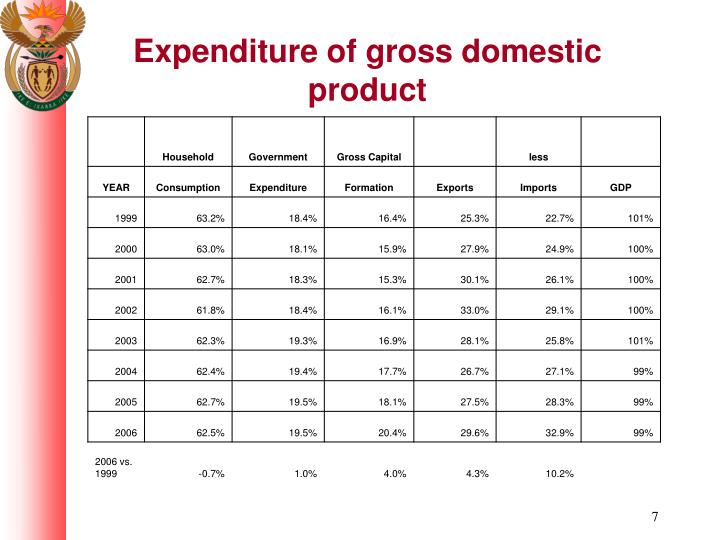 Expenditure of gross domestic product