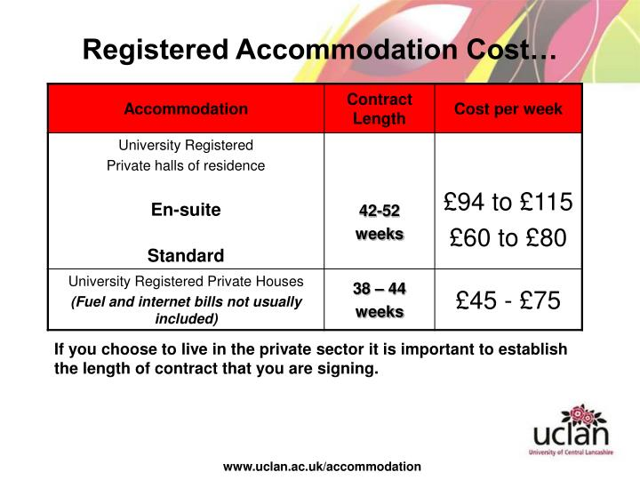 Registered Accommodation Cost…