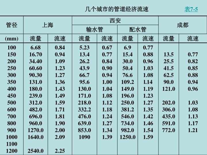 几个城市的管道经济流速