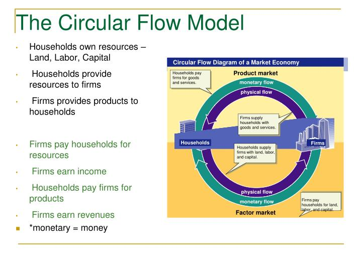 Ppt economic systems powerpoint presentation id5896889 circular flow diagram of a market economy ccuart Choice Image