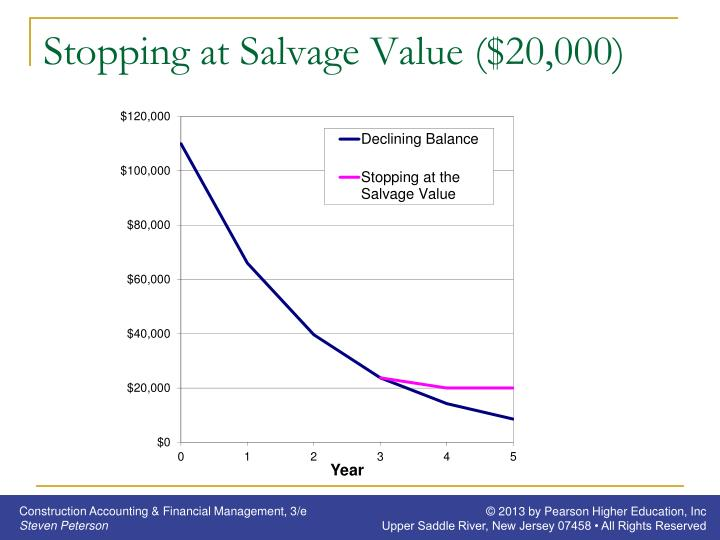 Stopping at Salvage Value ($20,000)