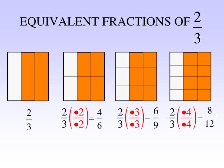 EQUIVALENT FRACTIONS OF