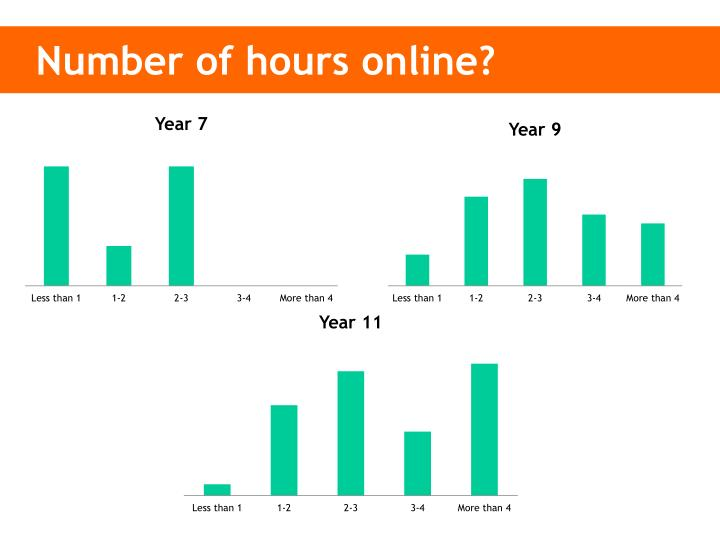 Number of hours online?