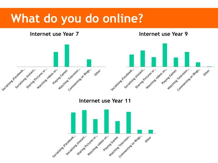 What do you do online?