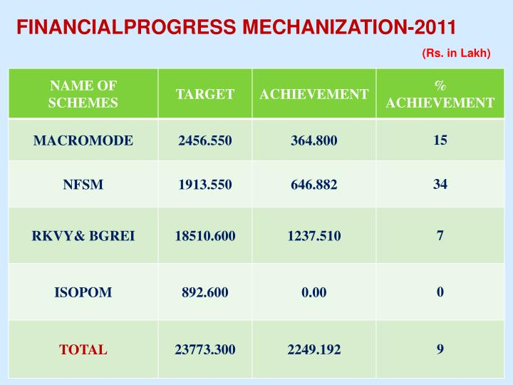 FINANCIALPROGRESS MECHANIZATION-2011