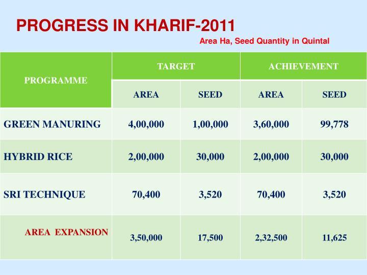 PROGRESS IN KHARIF-2011