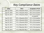 key compliance dates