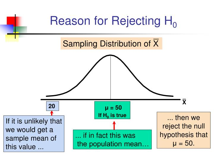 Reason for Rejecting H