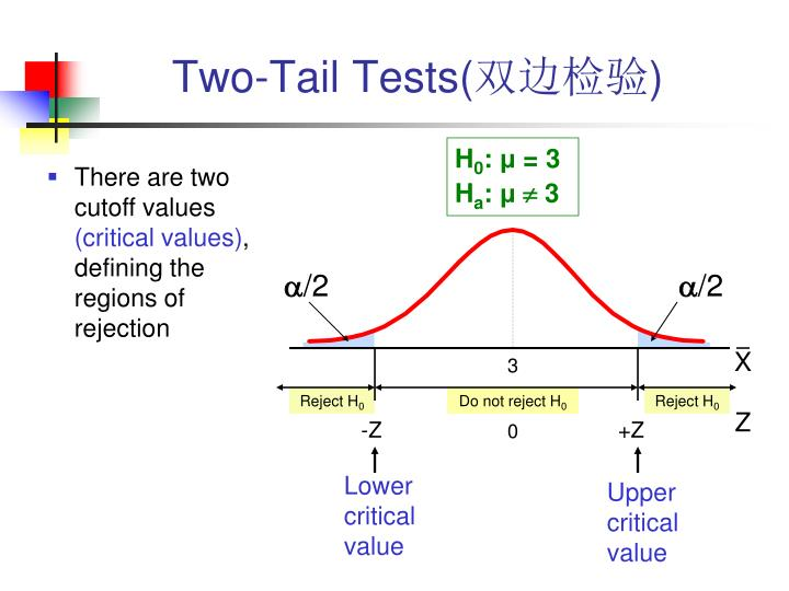 Two-Tail Tests(