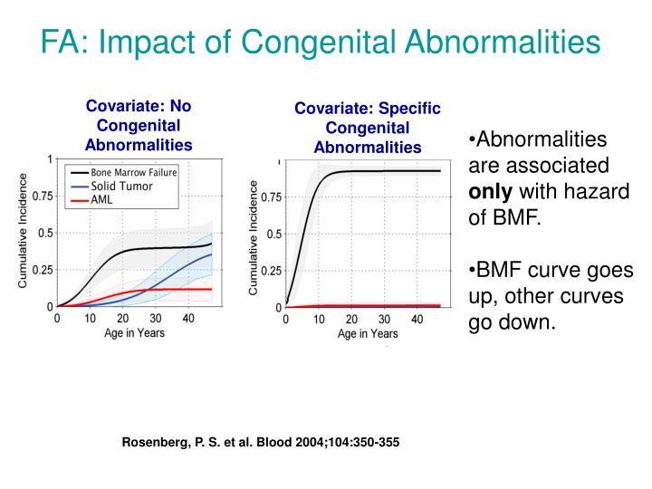 Covariate: No Congenital Abnormalities