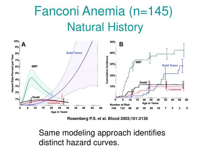Fanconi Anemia (n=145)