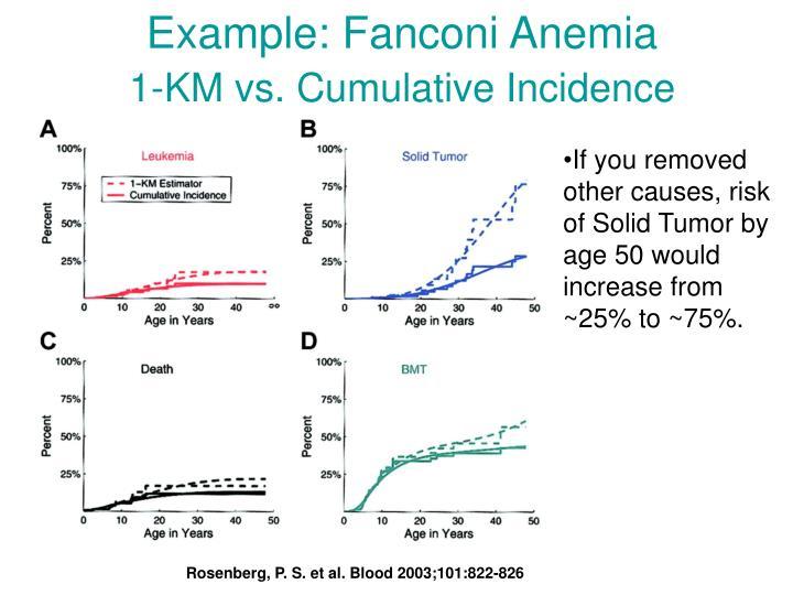 Example: Fanconi Anemia