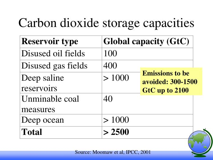Carbon dioxide storage capacities