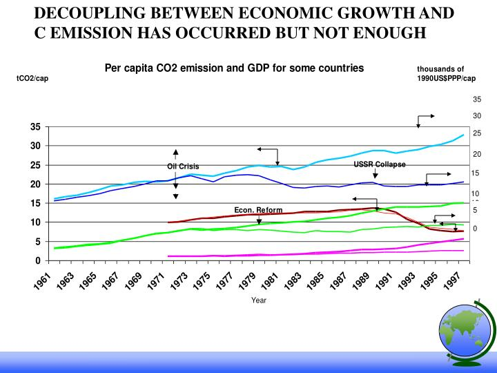 DECOUPLING BETWEEN ECONOMIC GROWTH AND C EMISSION HAS OCCURRED BUT NOT ENOUGH