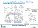 inter operating grids through delegated matchmaking inter operation architectures
