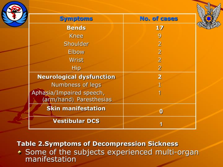 Table 2.Symptoms of Decompression Sickness