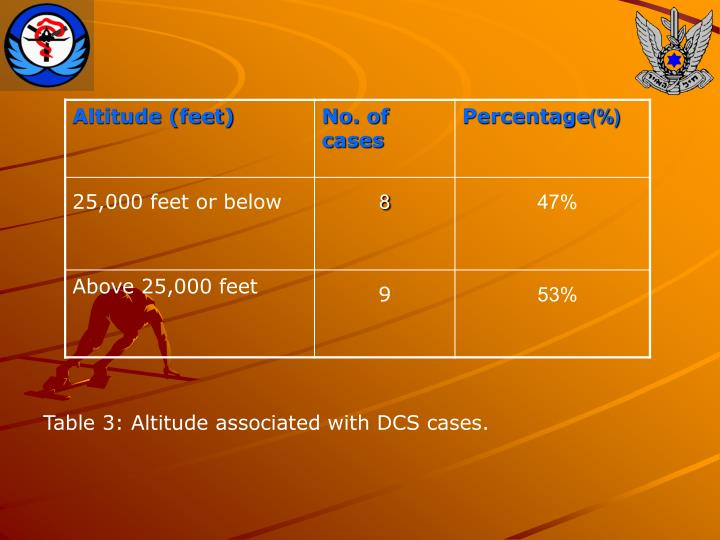 Table 3: Altitude associated with DCS cases.