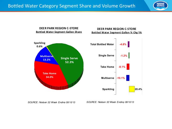 Bottled water category segment share and volume growth