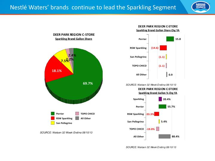 Nestlé Waters' brands  continue to lead the Sparkling Segment