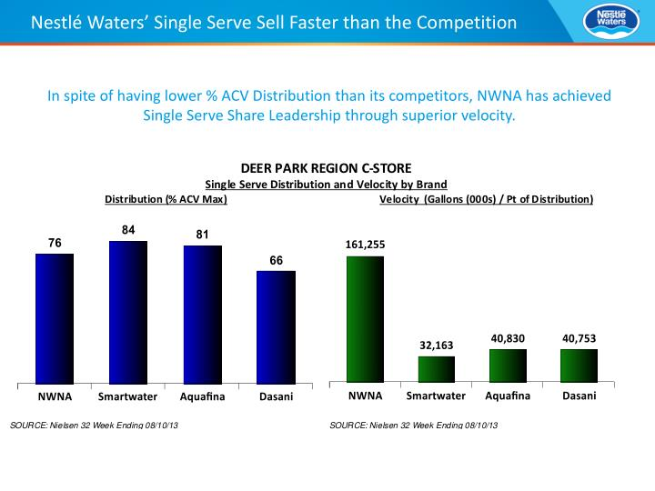 Nestlé Waters' Single Serve Sell Faster than the Competition