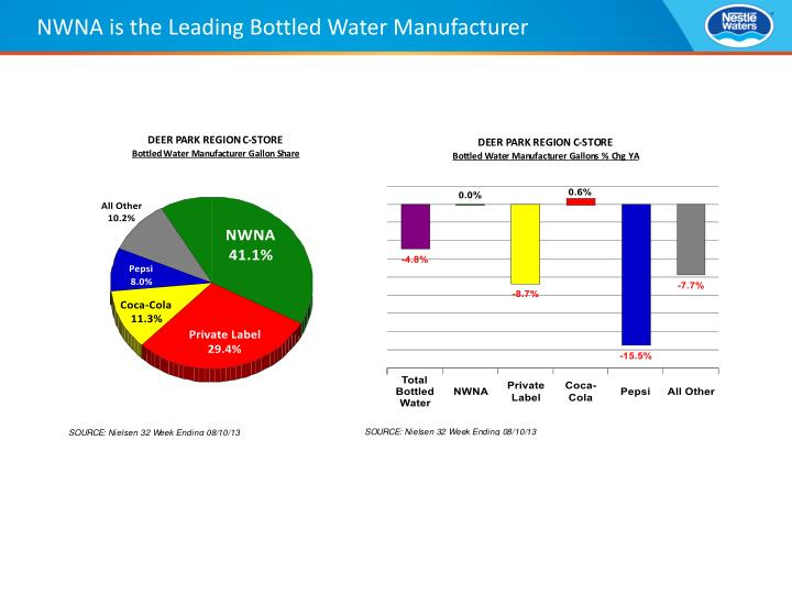 Nwna is the leading bottled water manufacturer