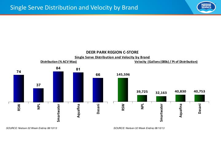 Single Serve Distribution and Velocity by Brand