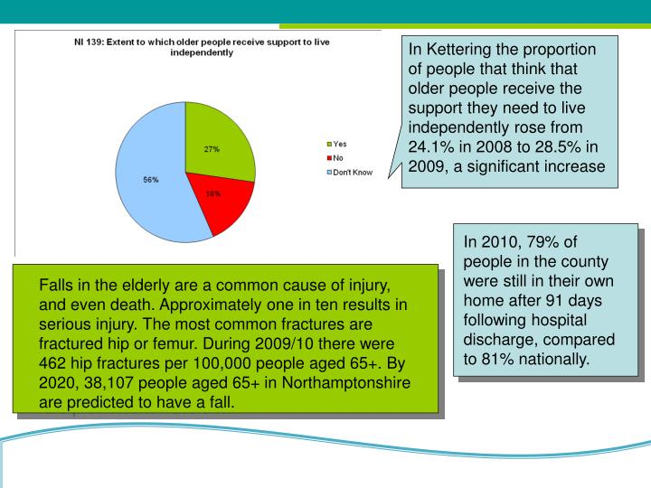 In Kettering the proportion of people that think that older people receive the support they need to live independently rose from 24.1% in 2008 to 28.5% in 2009, a significant increase