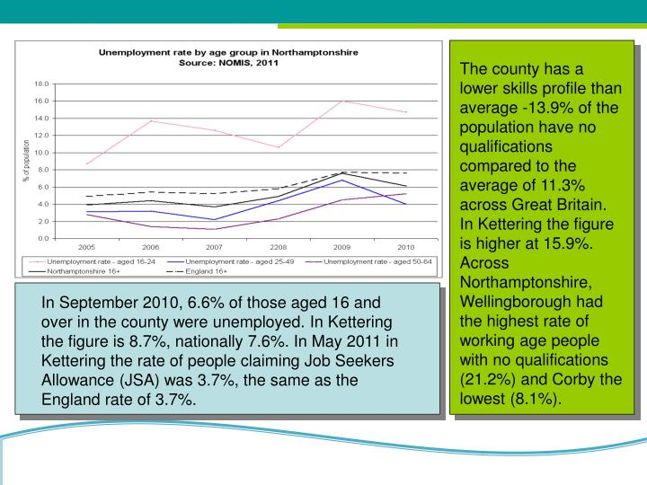 The county has a lower skills profile than average -13.9% of the population have no qualifications compared to the average of 11.3% across Great Britain. In Kettering the figure is higher at 15.9%. Across Northamptonshire,    Wellingborough had the highest rate of working age people with no qualifications (21.2%) and Corby the lowest (8.1%).