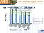top five responses satisfaction