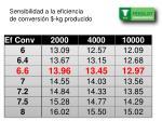sensibilidad a la eficiencia de conversi n kg producido