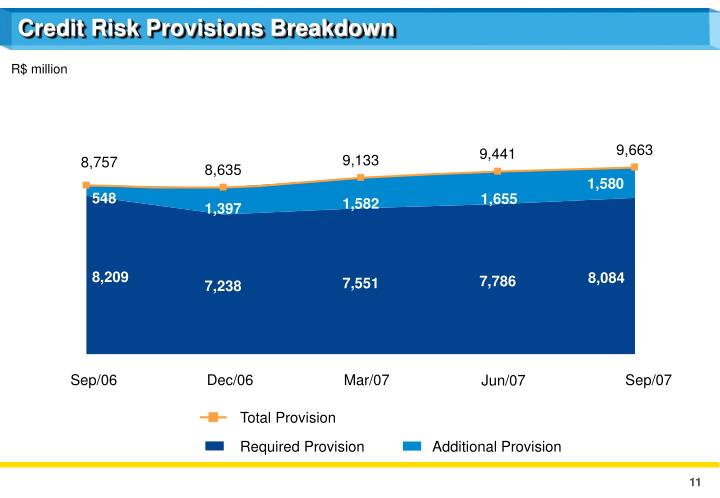 Credit Risk Provisions Breakdown