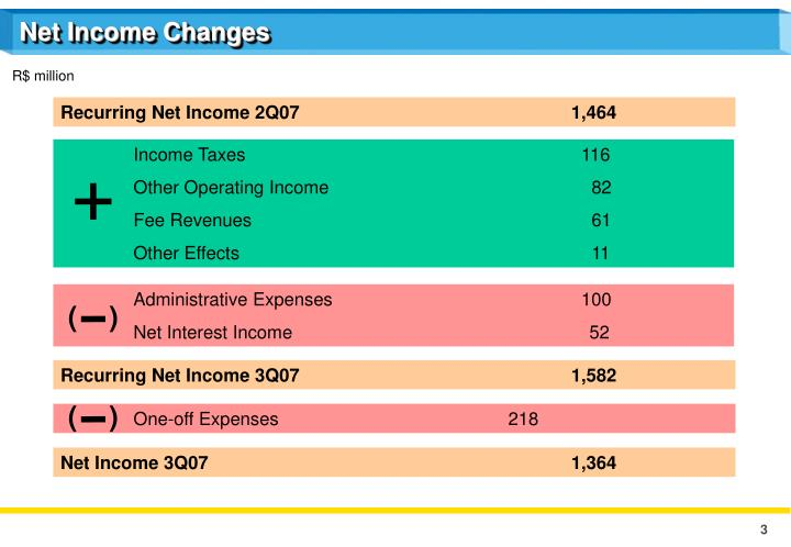 Net Income Changes
