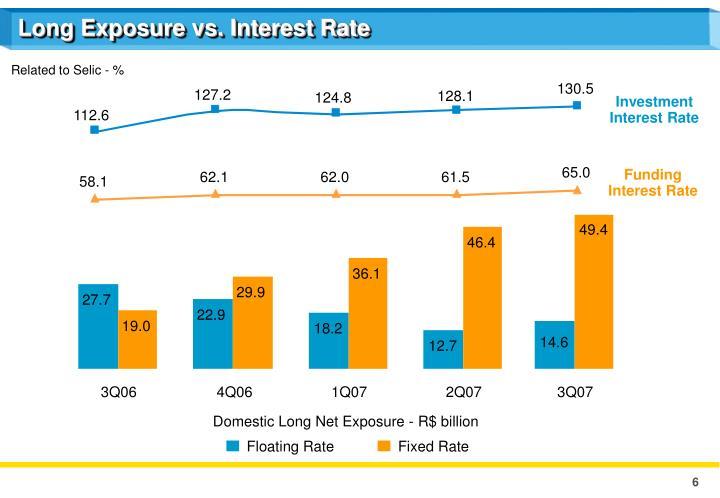 Long Exposure vs. Interest Rate