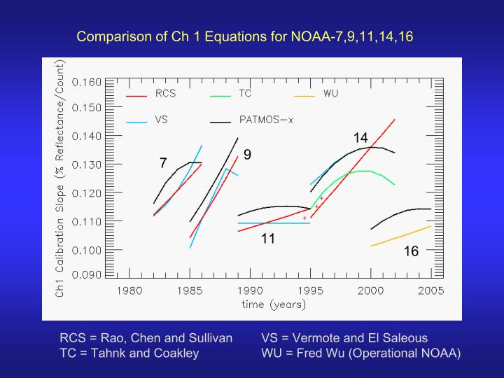 Comparison of Ch 1 Equations for NOAA-7,9,11,14,16